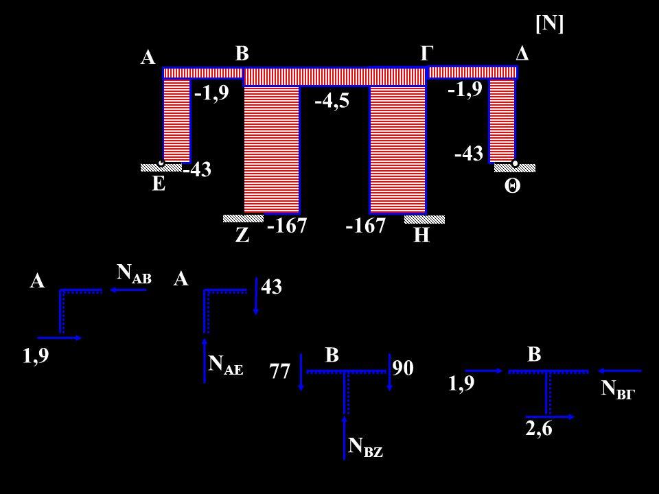-1,9 -4,5 -43 -167 Ε Ζ Α Β Γ Δ Η Θ [Ν] ΝΑΒ 1,9 43 ΝΑΕ A 90 ΝΒΖ ΝΒΓ 2,6 B 1,9 77